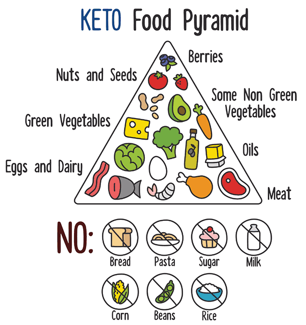 ketogenic-diet-food-pyramid